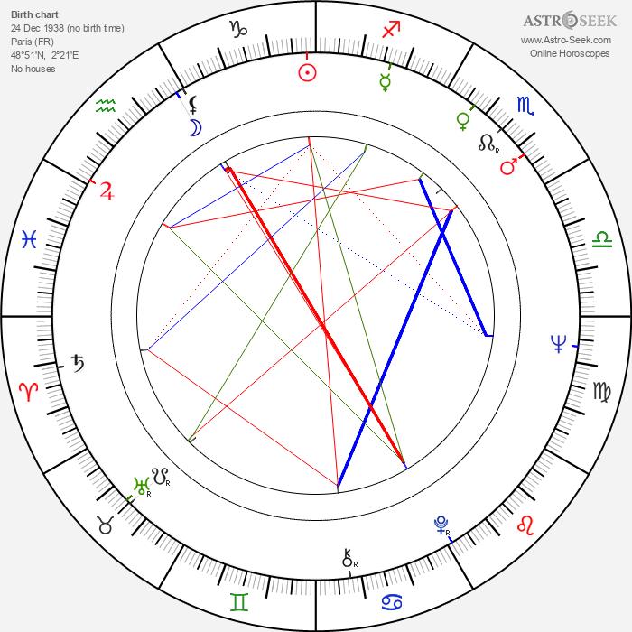 Philippe Nahon - Astrology Natal Birth Chart