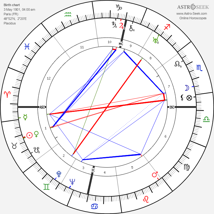 Philippe Pares - Astrology Natal Birth Chart