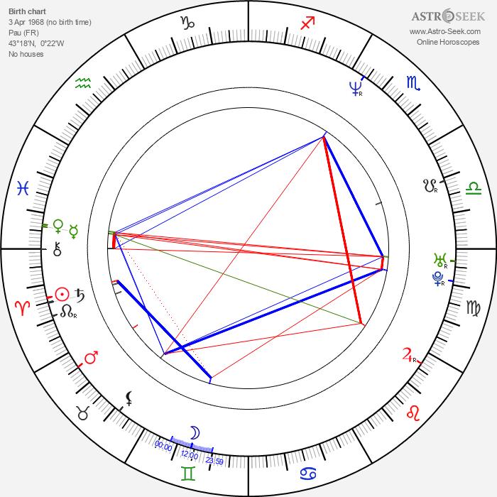 Philippe Rombi - Astrology Natal Birth Chart