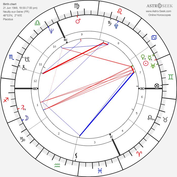 Philippe Sarde - Astrology Natal Birth Chart