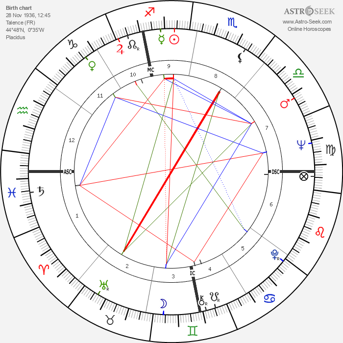Philippe Sollers - Astrology Natal Birth Chart