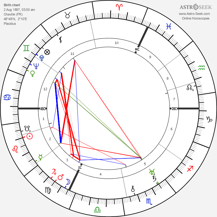 Philippe Soupault - Astrology Natal Birth Chart
