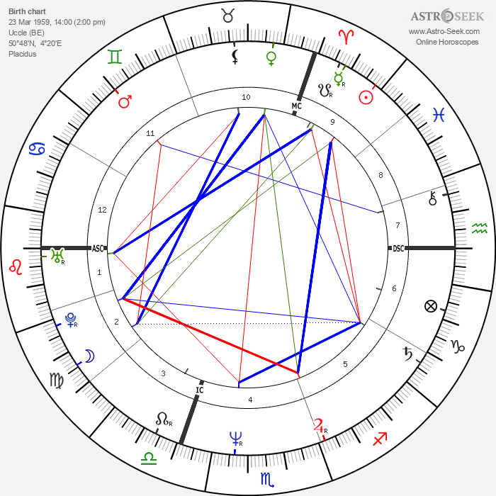 Philippe Volter - Astrology Natal Birth Chart