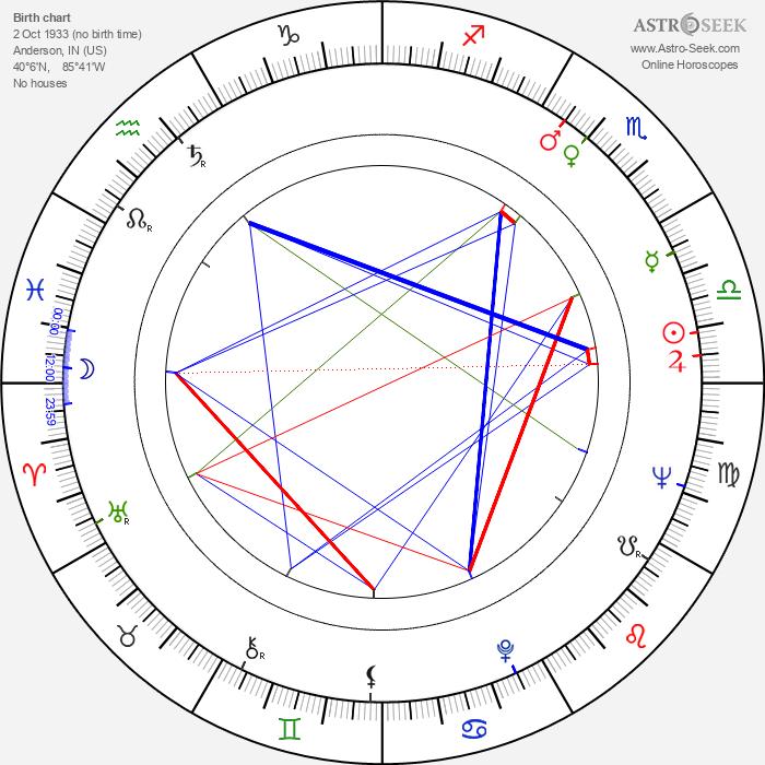 Phill Niblock - Astrology Natal Birth Chart