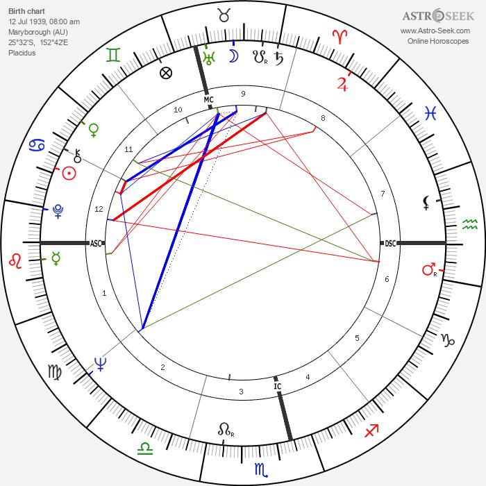 Phillip Adams - Astrology Natal Birth Chart