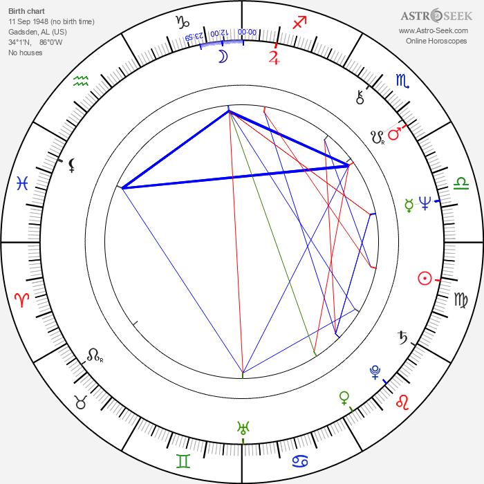 Phillip Alford - Astrology Natal Birth Chart