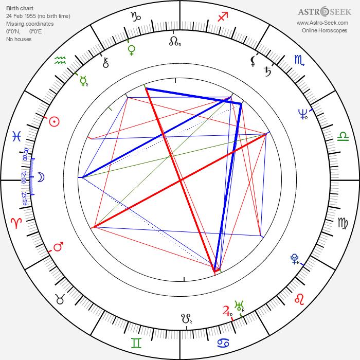 Phillip Avalon - Astrology Natal Birth Chart
