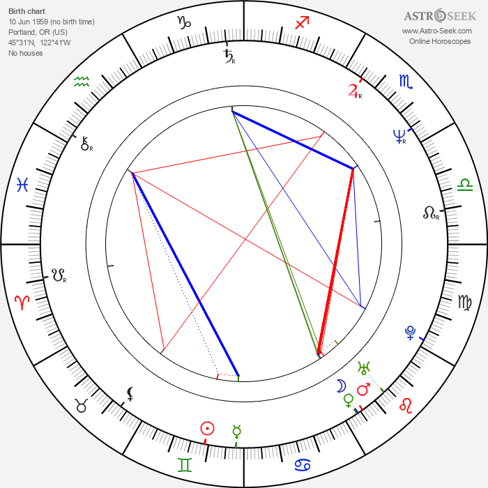 Phillip J. Roth - Astrology Natal Birth Chart