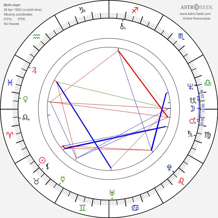 Phillip Noyce - Astrology Natal Birth Chart