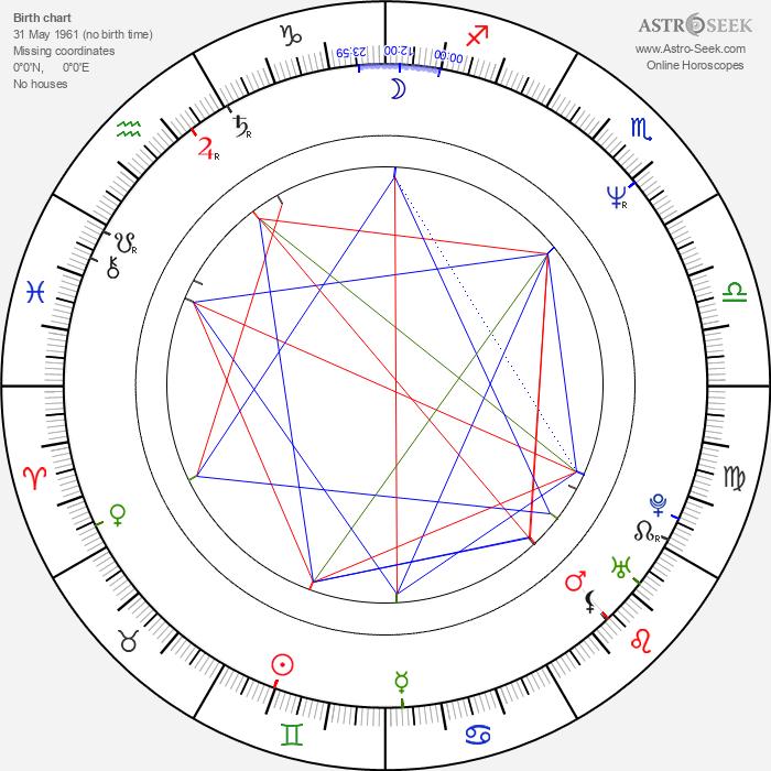 Phillip R. Ford - Astrology Natal Birth Chart