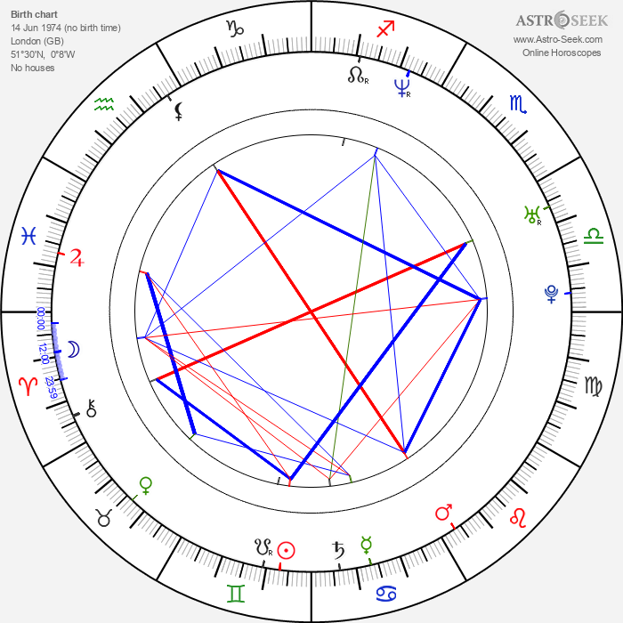 Phillip Rhys - Astrology Natal Birth Chart