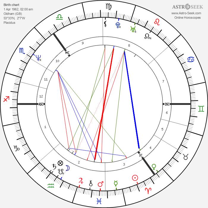 Phillip Schofield - Astrology Natal Birth Chart