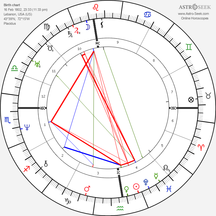 Phineas Quimby - Astrology Natal Birth Chart