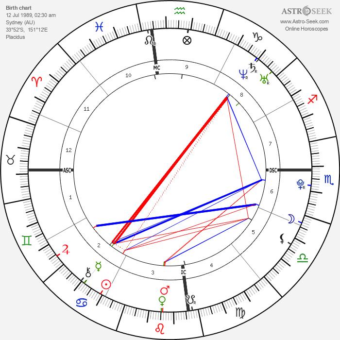 Phoebe Tonkin - Astrology Natal Birth Chart