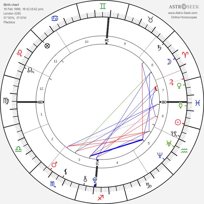 Phoenix Chi Gulzar - Astrology Natal Birth Chart