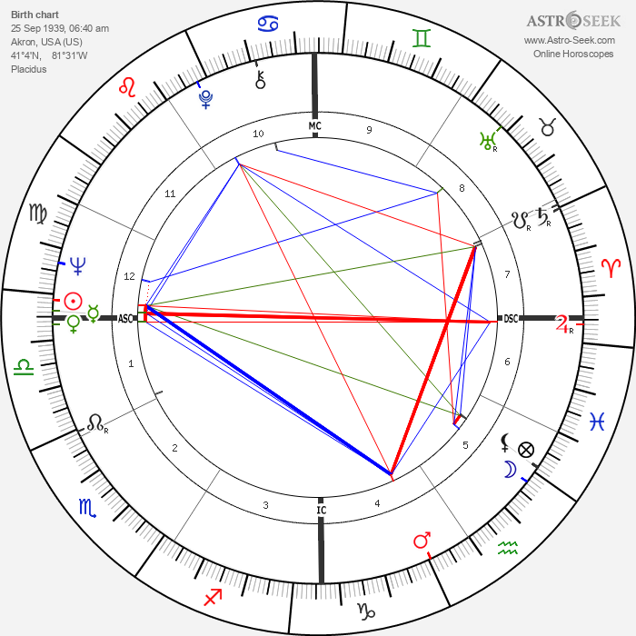 Phyliss Cottle - Astrology Natal Birth Chart