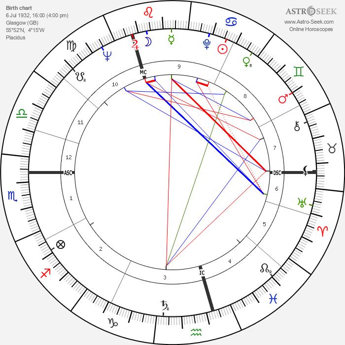Phyllida Law - Astrology Natal Birth Chart