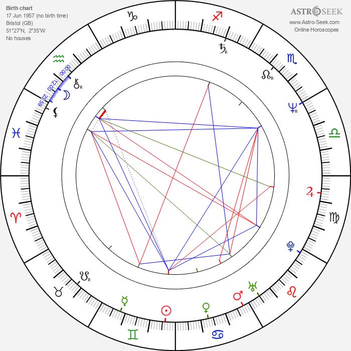 Phyllida Lloyd - Astrology Natal Birth Chart