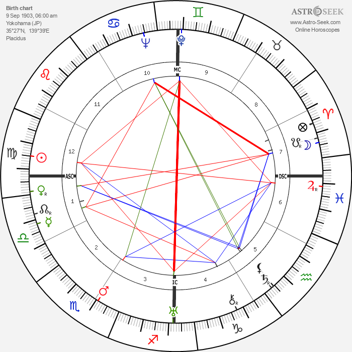 Phyllis A. Whitney - Astrology Natal Birth Chart