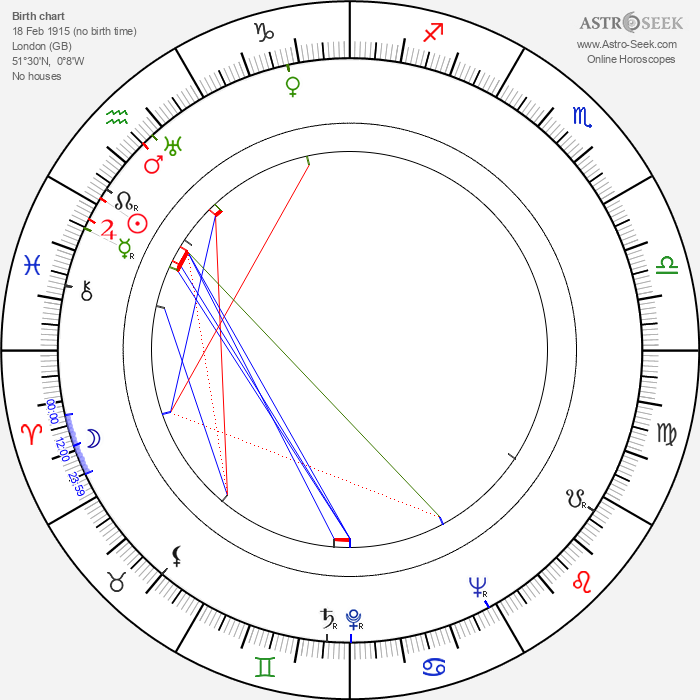 Phyllis Calvert - Astrology Natal Birth Chart