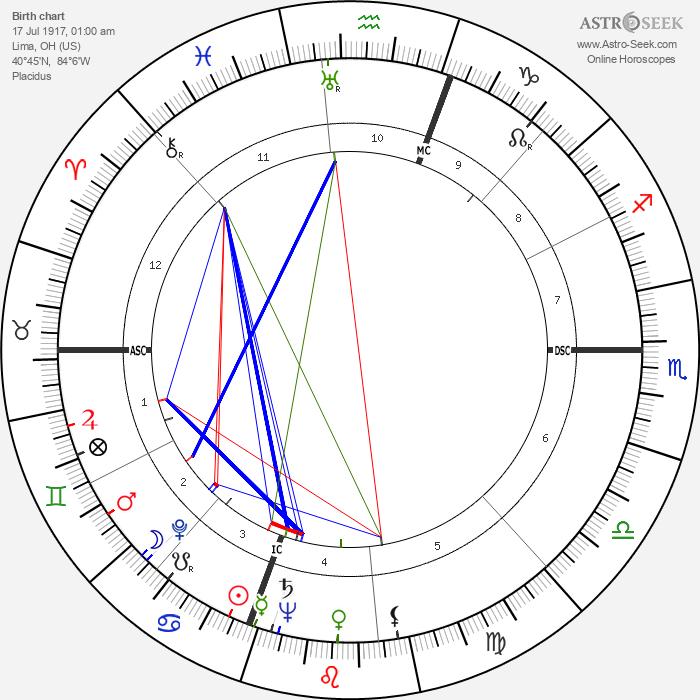 Phyllis Diller - Astrology Natal Birth Chart