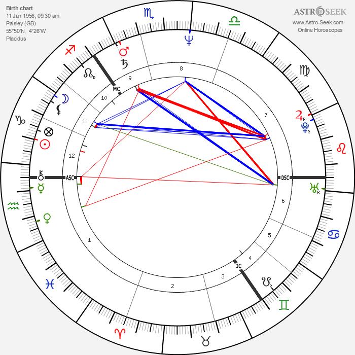 Phyllis Logan - Astrology Natal Birth Chart