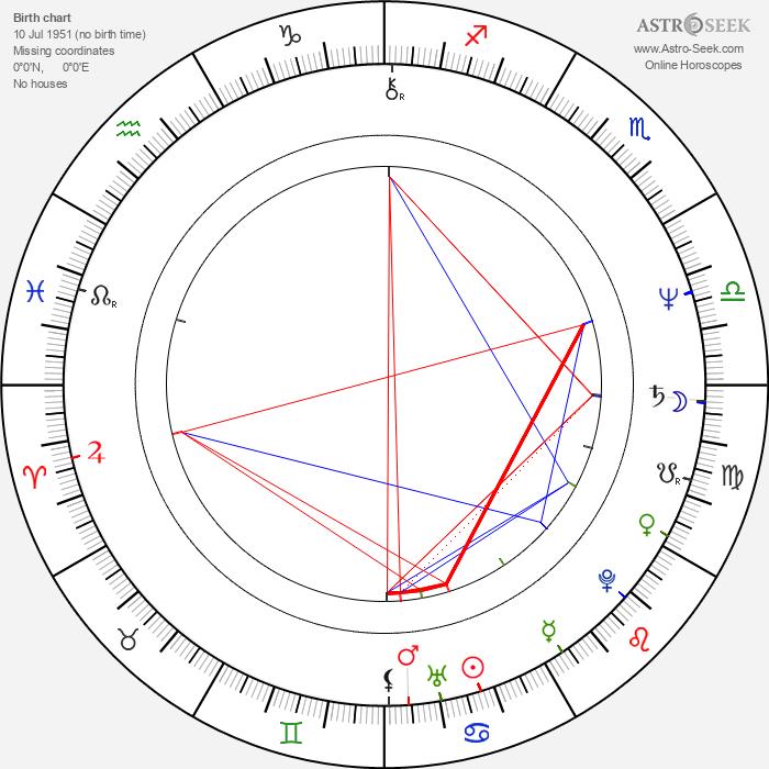 Phyllis Smith - Astrology Natal Birth Chart