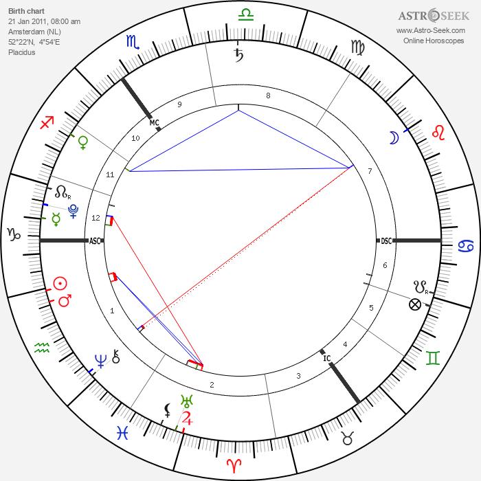 Phyllon Gorré James - Astrology Natal Birth Chart