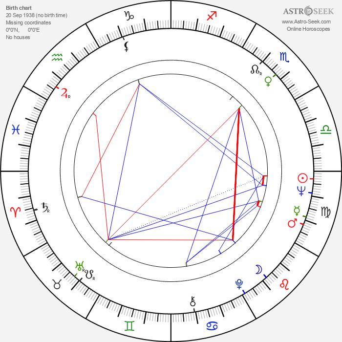 Pia Lindström - Astrology Natal Birth Chart