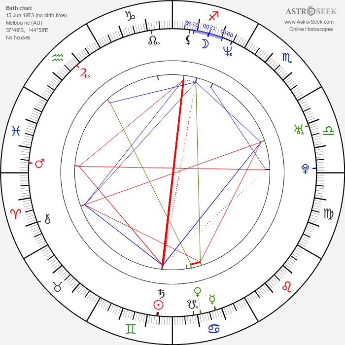Pia Miranda - Astrology Natal Birth Chart