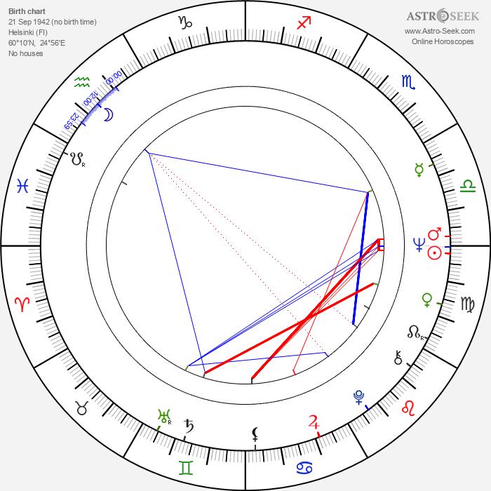 Pia Moberg - Astrology Natal Birth Chart