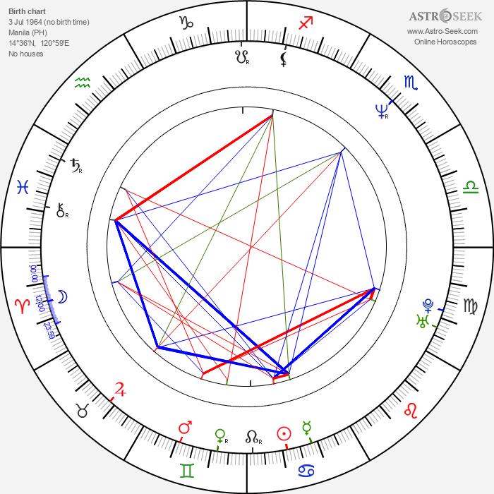 Pía Reyes - Astrology Natal Birth Chart