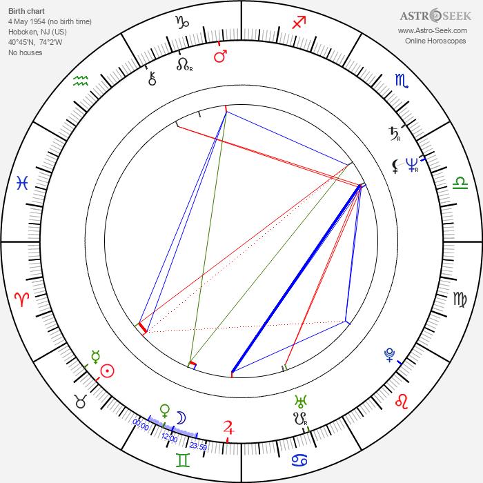 Pia Zadora - Astrology Natal Birth Chart