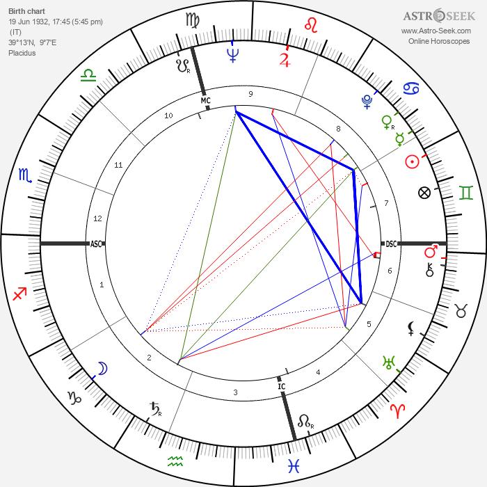 Pier Angeli - Astrology Natal Birth Chart