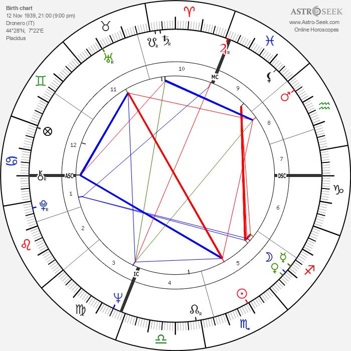 Pier Cesare Baretti - Astrology Natal Birth Chart