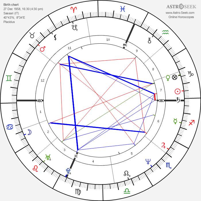 Pier Francesco Loche - Astrology Natal Birth Chart