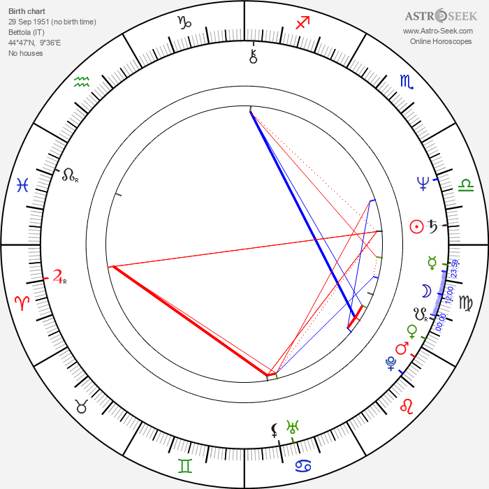 Pier Luigi Bersani - Astrology Natal Birth Chart
