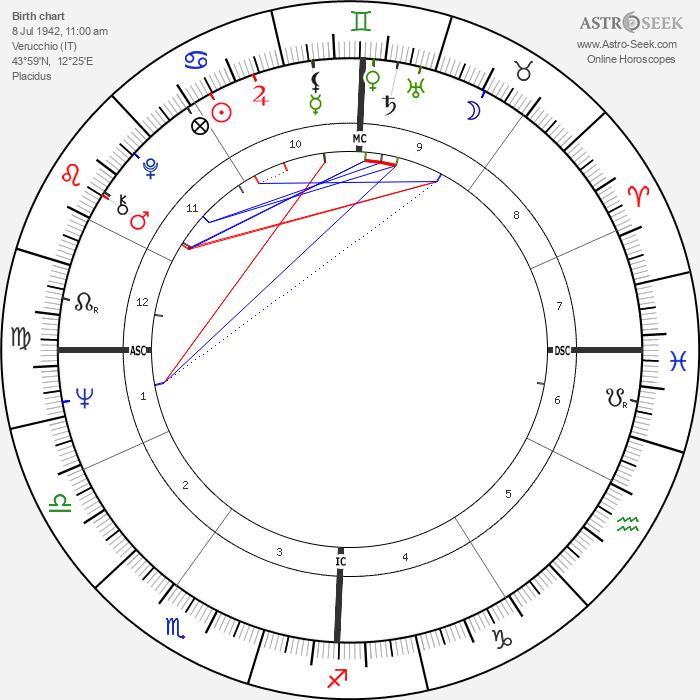 Pier Luigi Celli - Astrology Natal Birth Chart