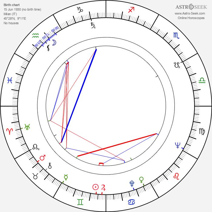 Pier Luigi Pizzi - Astrology Natal Birth Chart