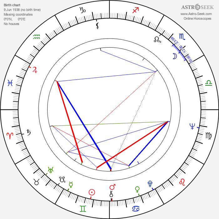 Pier Paolo Capponi - Astrology Natal Birth Chart