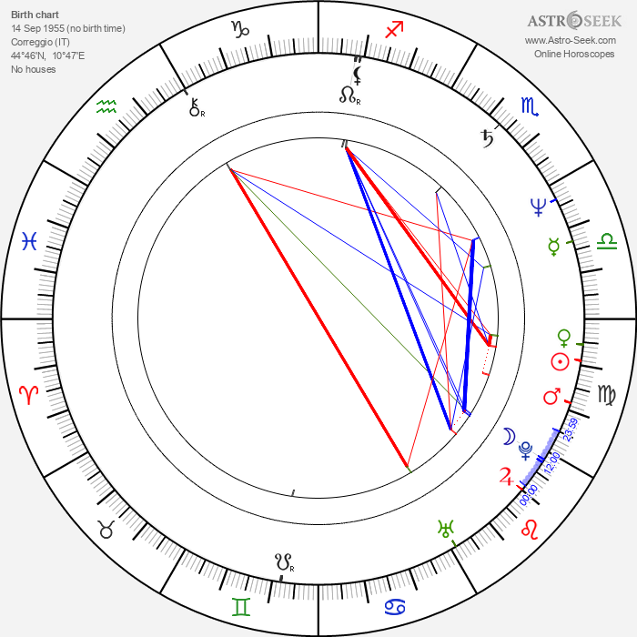 Pier Vittorio Tondelli - Astrology Natal Birth Chart