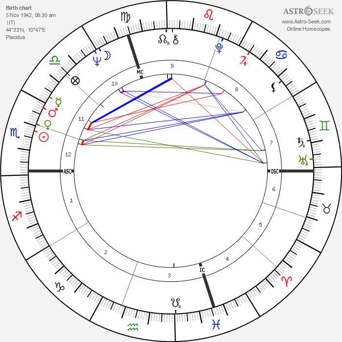 Pierangelo Bertoli - Astrology Natal Birth Chart