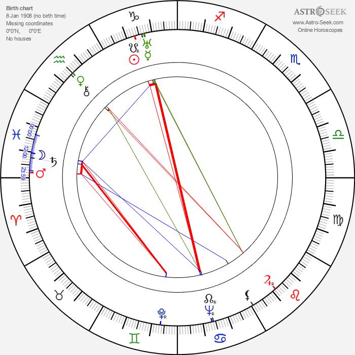 Pierce Lyden - Astrology Natal Birth Chart
