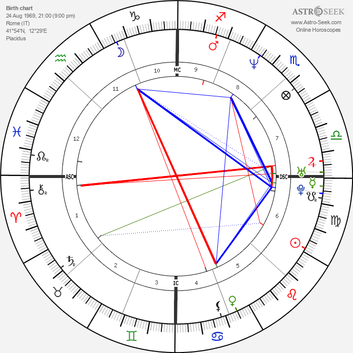Pierfrancesco Favino - Astrology Natal Birth Chart
