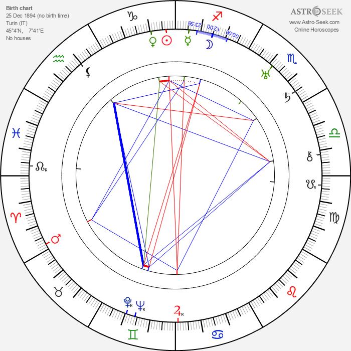 Pierina Dealessi - Astrology Natal Birth Chart