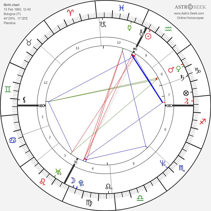 Pierluigi Collina - Astrology Natal Birth Chart