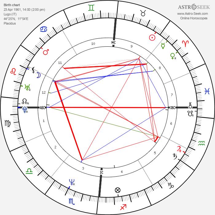 Pierluigi Martini - Astrology Natal Birth Chart