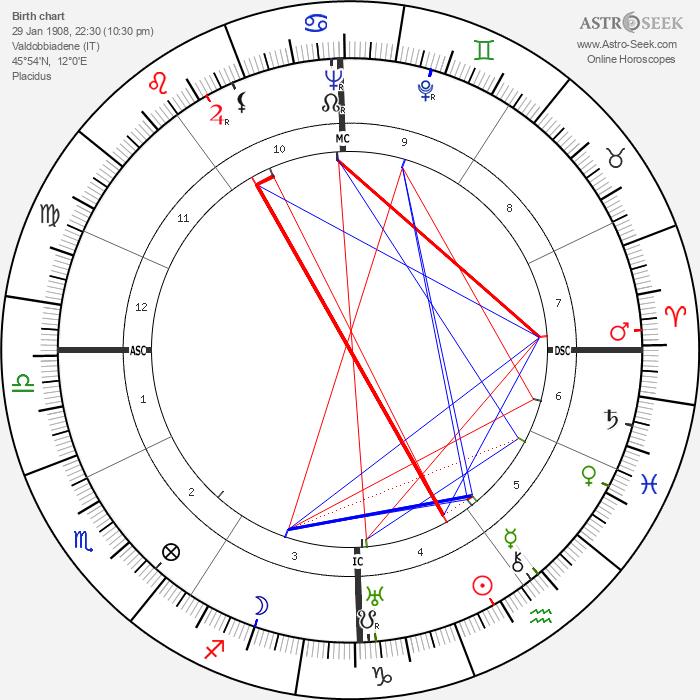 Piero Leonardi - Astrology Natal Birth Chart