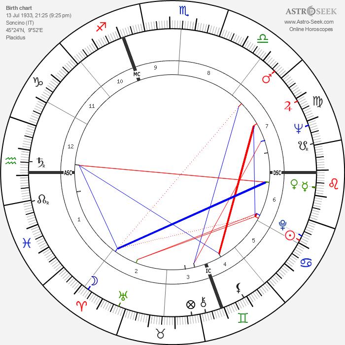 Piero Manzoni - Astrology Natal Birth Chart
