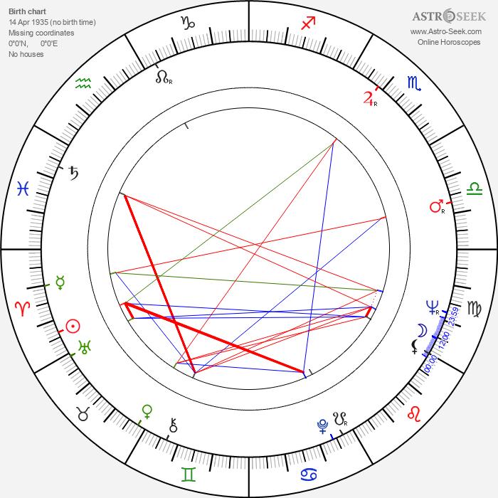 Piero Schivazappa - Astrology Natal Birth Chart